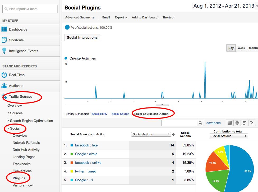 Social Sharing Google Analytics