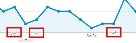 Google Analytics Annotations