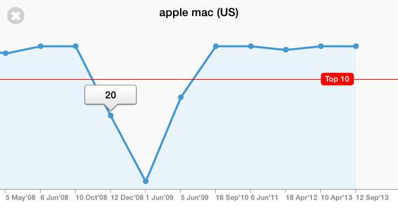 SEO App Graph
