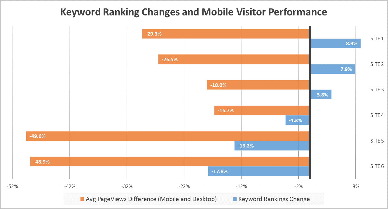 Keyword Ranking Changes and Mobile Visitor Performance