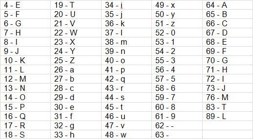 Geo-Location Code Chart
