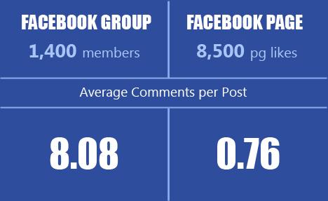 Facebook Page vs Facebook Group
