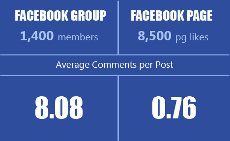 Facebook Page vs Facebook Group