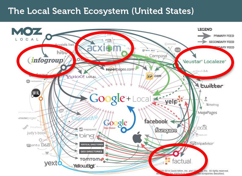 Major Local SEO Data Providers