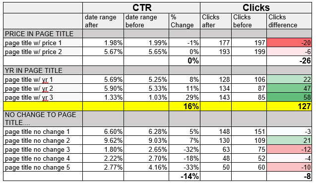 CTR Table with Clicks Difference