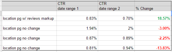 CTR Increase Reviews Markup