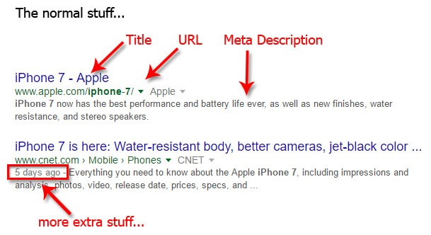 Title, URL, and Meta Description in SERPs