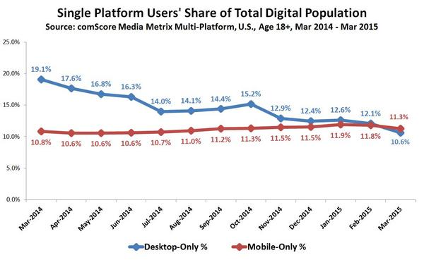 Mobile Internet Users Surpass Desktop Users