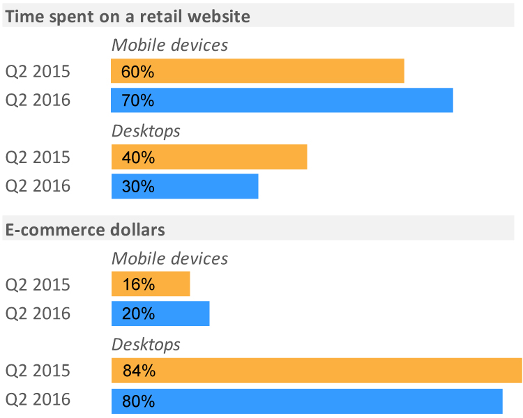 Mobile Retail Sales Up 25%