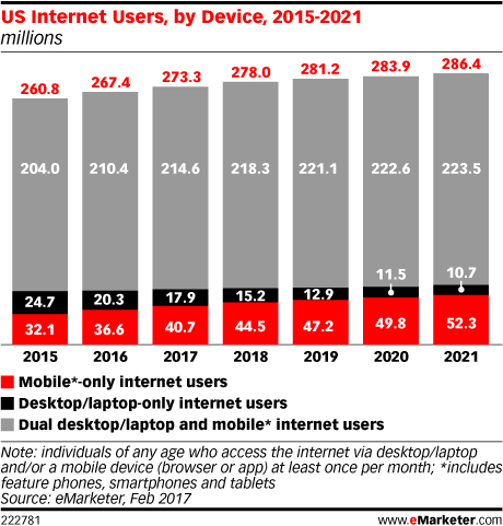 U.S. Internet Users Stats by Device