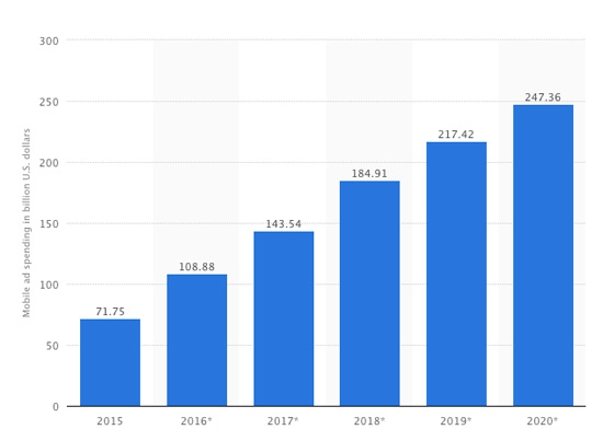 Mobile Ad Spending Through 2020