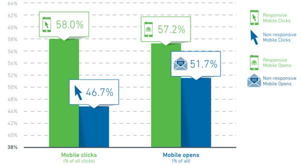 Mobile Email Opens/Clicks - Responsive vs Un-Responsive Design