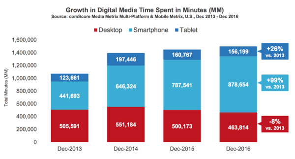 Time Spent Using Digital Media, Growth (by device)