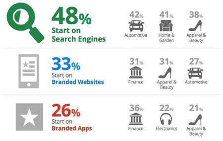Mobile Research Starts with Search Engines