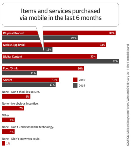Mobile Shopping Statistics by Purchase Type (2017)