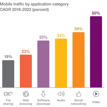 Mobile Video Traffic Growth