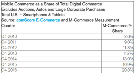 Mobile Commerce Share of Total Ecommerce Spend (2017)