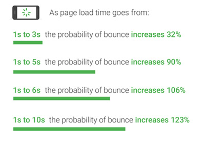 Mobile Page Load Time Affects Bounce Rate