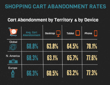 Shopping Cart Abandonment Rates by Device (2016)