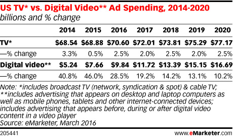U.S. Digital Video Media Ad Spend
