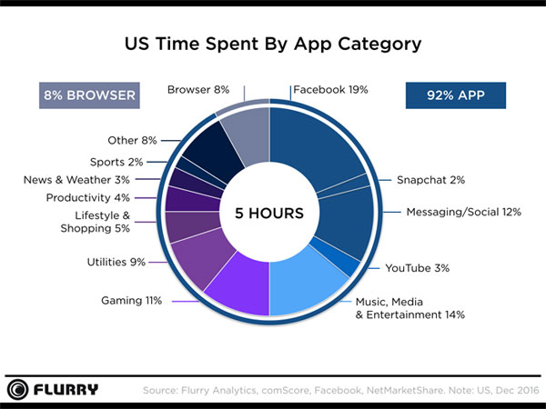 U.S. Mobile App Usage Statistics - Time Spent (2016)