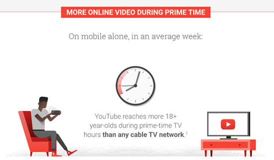 YouTube Reach Higher Than Prime Time Cable TV